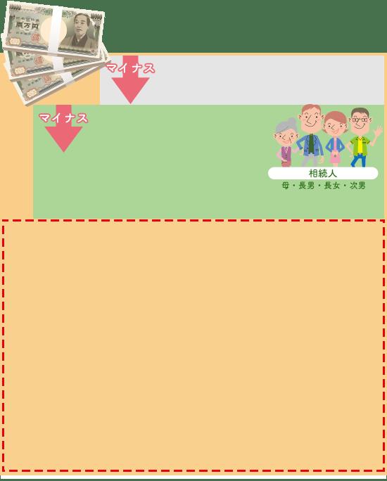 相続税の計算例