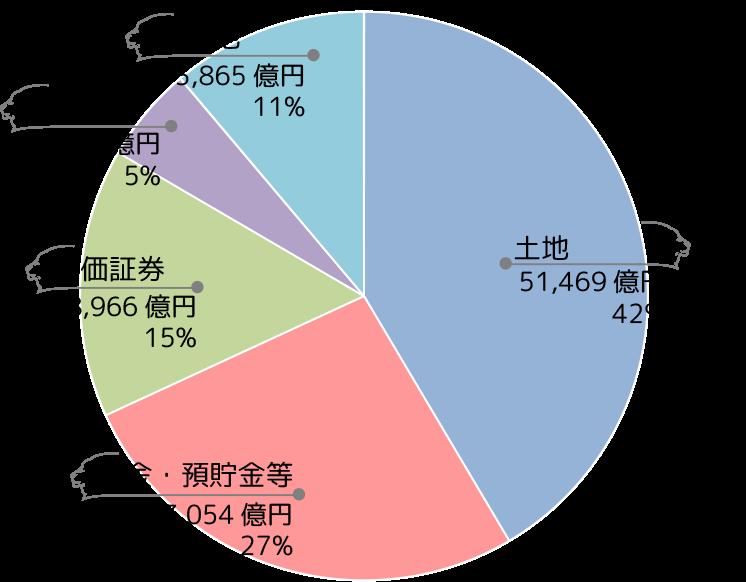 財産割合のグラフ