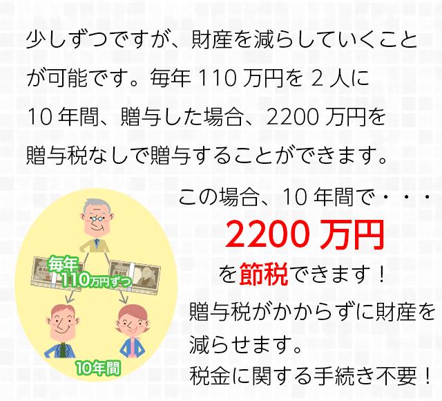 暦年課税制度(基礎控除)
