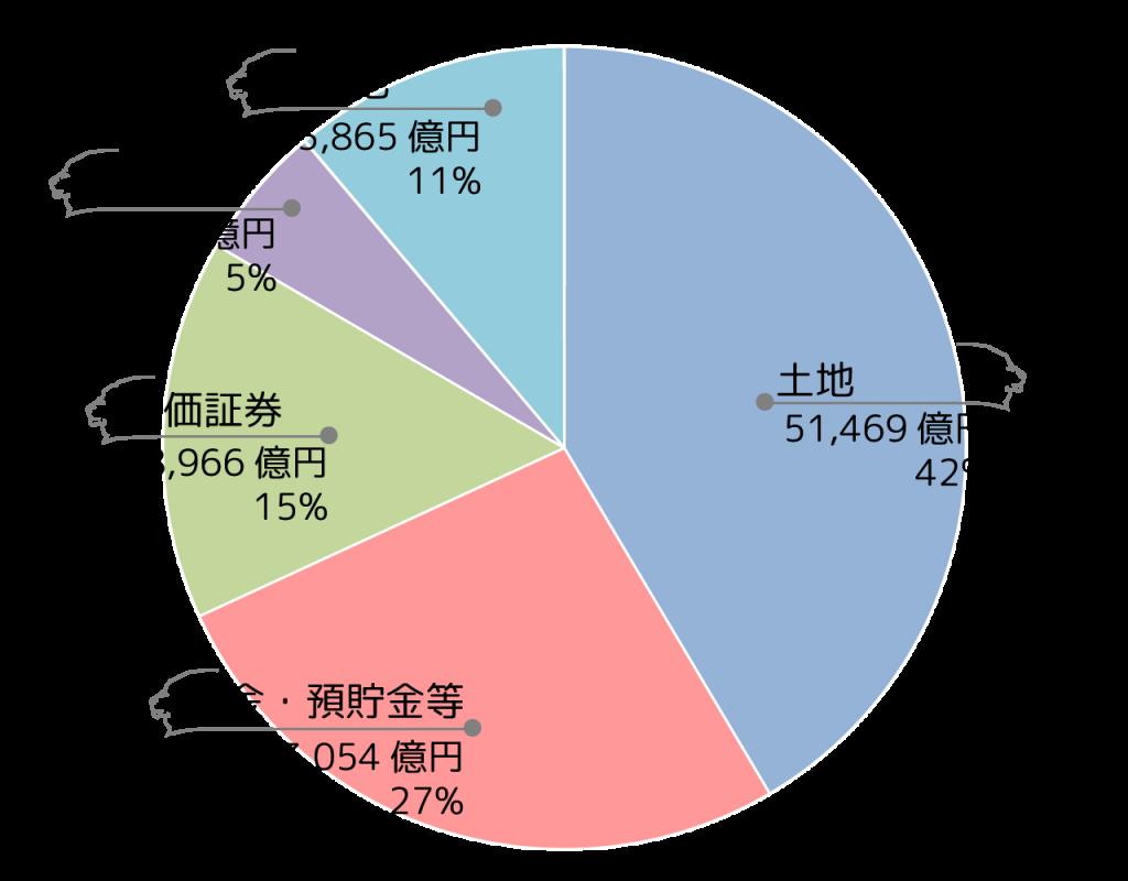 相続税申告財産額グラフ
